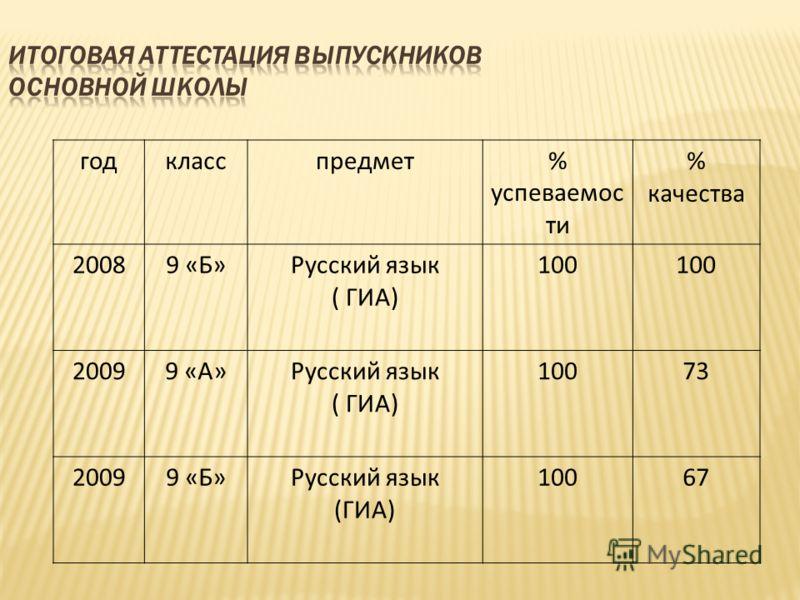 годкласспредмет% успеваемос ти % качества 20089 «Б»Русский язык ( ГИА) 100 20099 «А»Русский язык ( ГИА) 10073 20099 «Б»Русский язык (ГИА) 10067