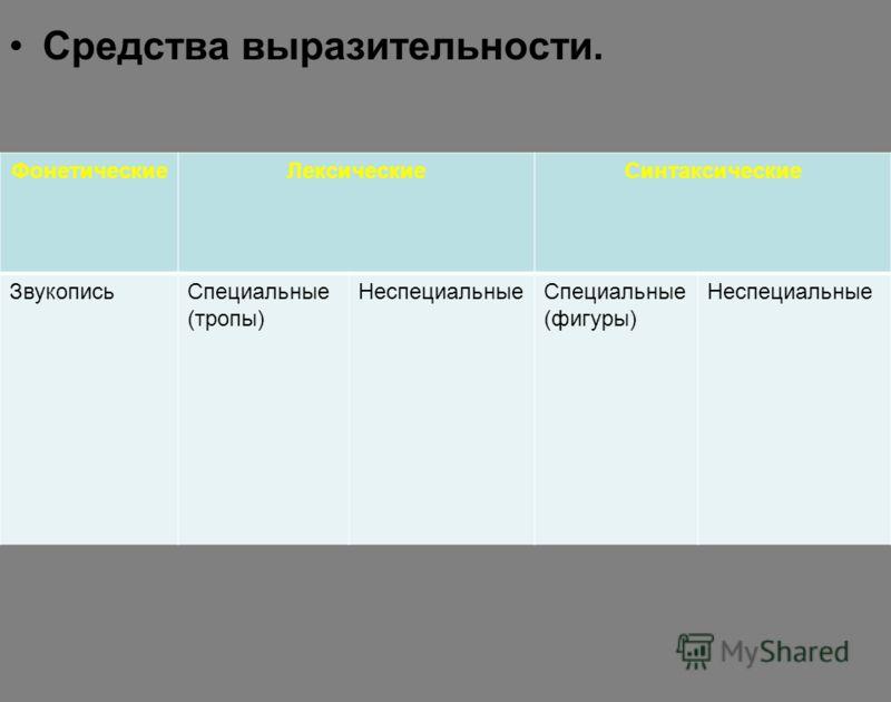Средства выразительности. ФонетическиеЛексическиеСинтаксические ЗвукописьСпециальные (тропы) НеспециальныеСпециальные (фигуры) Неспециальные