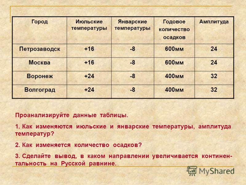 ГородИюльские температуры Январские температуры Годовое количество осадков Амплитуда Петрозаводск+16-8600мм24 Москва+16-8600мм24 Воронеж+24-8400мм32 Волгоград+24-8400мм32 Проанализируйте данные таблицы. 1. Как изменяются июльские и январские температ