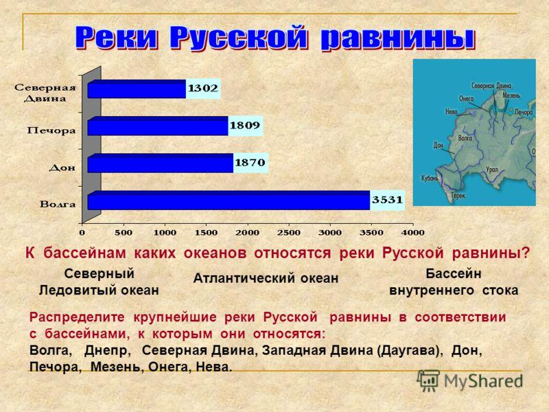 К бассейнам каких океанов относятся реки Русской равнины? Северный Ледовитый океан Атлантический океан Бассейн внутреннего стока Распределите крупнейшие реки Русской равнины в соответствии с бассейнами, к которым они относятся: Волга, Днепр, Северная