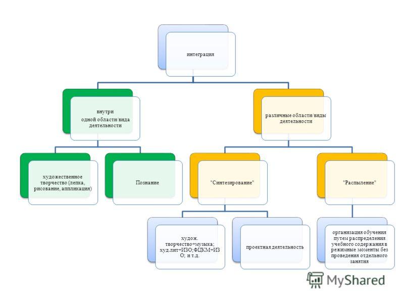 интеграция внутри одной области/вида деятельности художественное творчество (лепка, рисование, аппликация) Познание различные области/виды деятельности