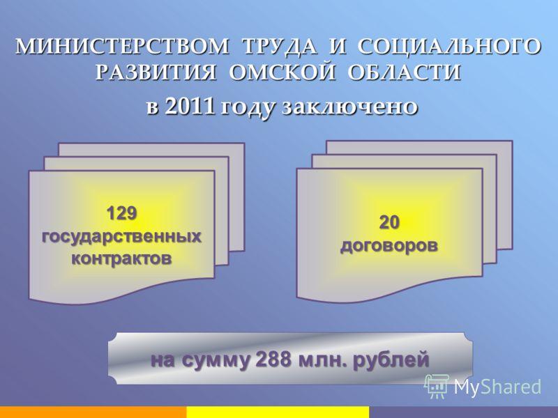 МИНИСТЕРСТВОМ ТРУДА И СОЦИАЛЬНОГО РАЗВИТИЯ ОМСКОЙ ОБЛАСТИ в 2011 году заключено в 2011 году заключено 129 государственных контрактов 20договоров на сумму 288 млн. рублей