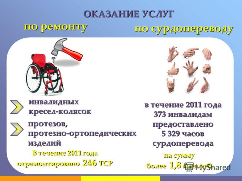 ОКАЗАНИЕ УСЛУГ по ремонту по сурдопереводу инвалидных кресел-колясок протезов, протезно-ортопедических изделий В течение 2011 года отремонтировано 246 ТСР в течение 2011 года 373 инвалидам предоставлено 5 329 часов сурдоперевода на сумму более 1,8 мл