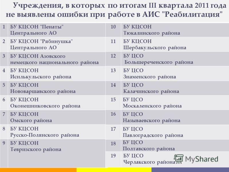 Учреждения, в которых не выявлены ошибки при 1БУ КЦСОН