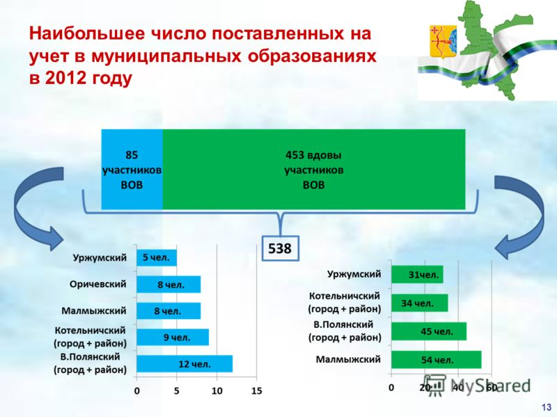 Наибольшее число поставленных на учет в муниципальных образованиях в 2012 году 13