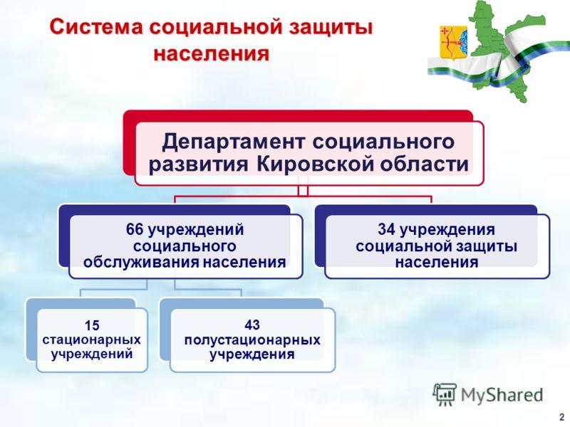 2 Департамент социального развития Кировской области 66 учреждений социального обслуживания населения 15 стационарных учреждений 43 полустационарных учреждения 34 учреждения социальной защиты населения Система социальной защиты населения