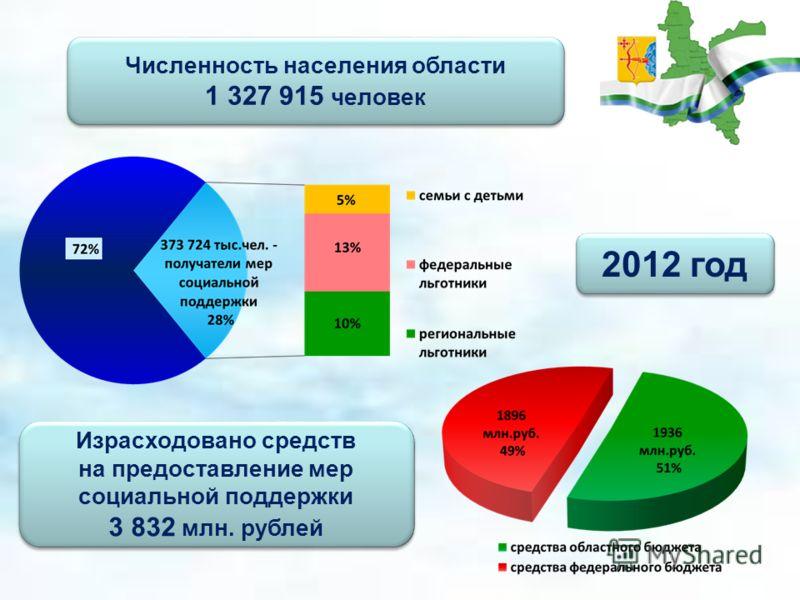 Численность населения области 1 327 915 человек Численность населения области 1 327 915 человек 2012 год Израсходовано средств на предоставление мер социальной поддержки 3 832 млн. рублей Израсходовано средств на предоставление мер социальной поддерж
