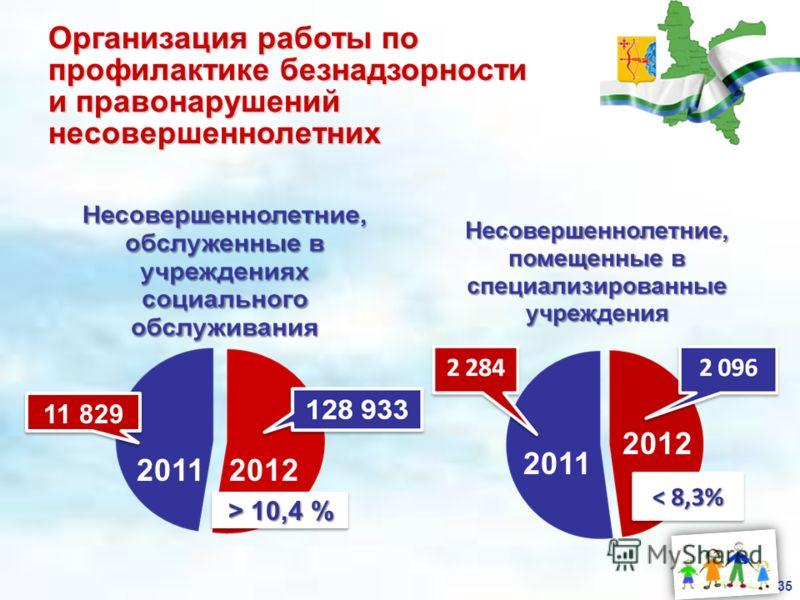 Организация работы по профилактике безнадзорности и правонарушений несовершеннолетних 20112012 11 829 > 10,4 % 2011 2012 35