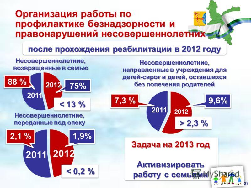Организация работы по профилактике безнадзорности и правонарушений несовершеннолетних после прохождения реабилитации в 2012 году 88 % 75% 9,6% 1,9% 7,3 % 2,1 % < 0,2 % 2011 2012 < 13 % 2011 2012 > 2,3 % 2011 2012 Задача на 2013 год Активизировать раб
