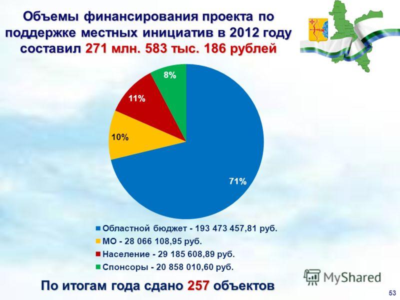 Объемы финансирования проекта по поддержке местных инициатив в 2012 году составил 271 млн. 583 тыс. 186 рублей По итогам года сдано 257 объектов 53