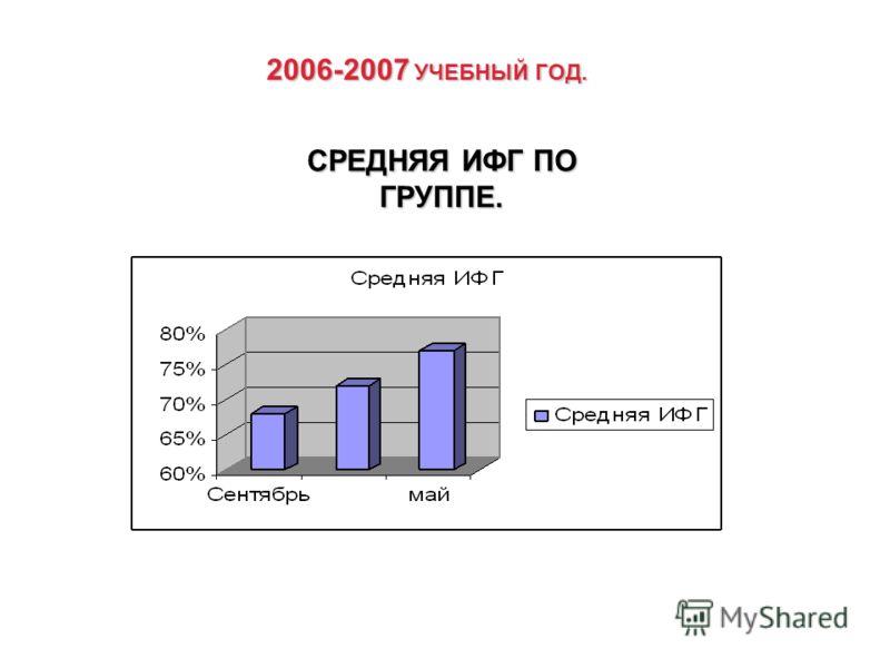 2006-2007 УЧЕБНЫЙ ГОД. СРЕДНЯЯ ИФГ ПО ГРУППЕ.