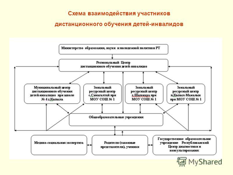 Схема взаимодействия участников дистанционного обучения детей-инвалидов