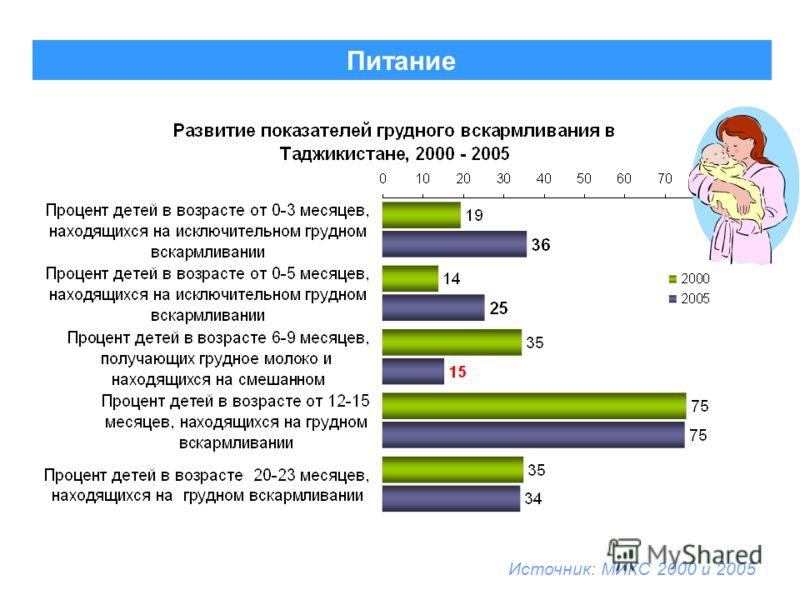 Питание Источник: МИКС 2000 и 2005