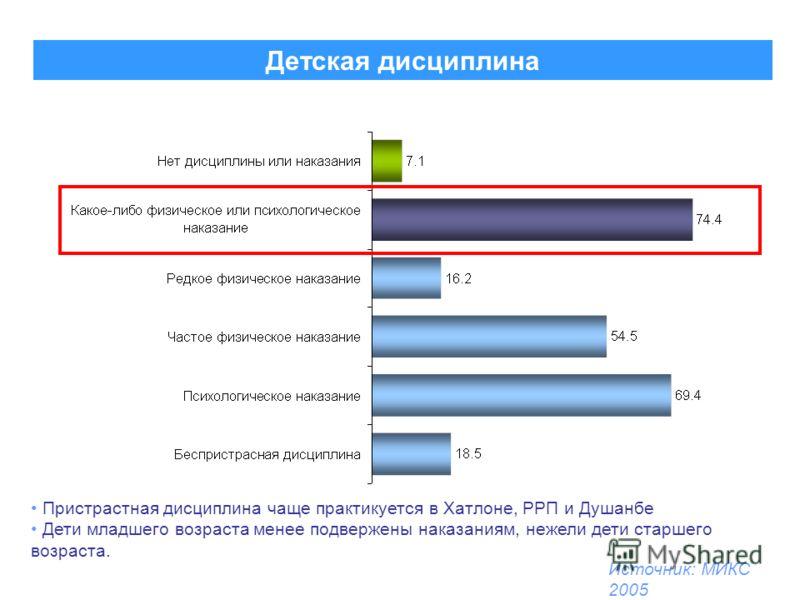 Детская дисциплина Источник: МИКС 2005 Пристрастная дисциплина чаще практикуется в Хатлоне, РРП и Душанбе Дети младшего возраста менее подвержены наказаниям, нежели дети старшего возраста.