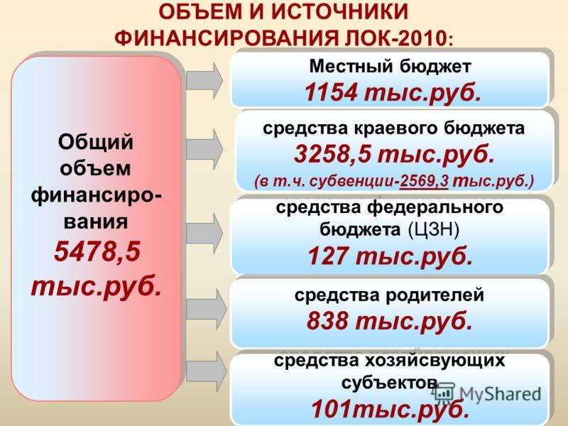 Общий объем финансиро- вания 5478,5 тыс.руб. Общий объем финансиро- вания 5478,5 тыс.руб. средства краевого бюджета 3258,5 тыс.руб. (в т.ч. субвенции-2569,3 т ыс.руб.) средства краевого бюджета 3258,5 тыс.руб. (в т.ч. субвенции-2569,3 т ыс.руб.) Мест