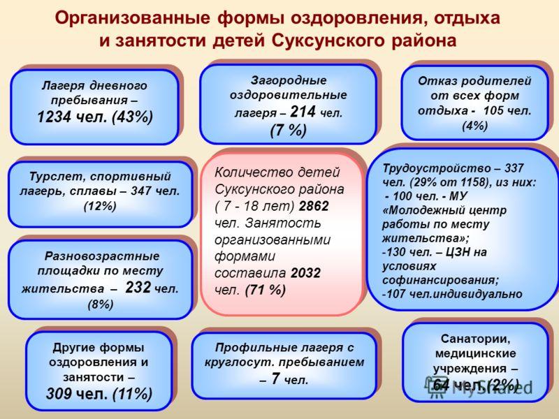 Организованные формы оздоровления, отдыха и занятости детей Суксунского района Количество детей Суксунского района ( 7 - 18 лет) 2862 чел. Занятость организованными формами составила 2032 чел. (71 %) Количество детей Суксунского района ( 7 - 18 лет)
