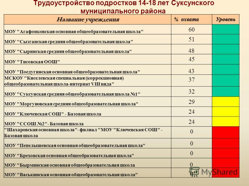 Трудоустройство подростков 14-18 лет Суксунского муниципального района Название учреждения % охвата Уровень МОУ