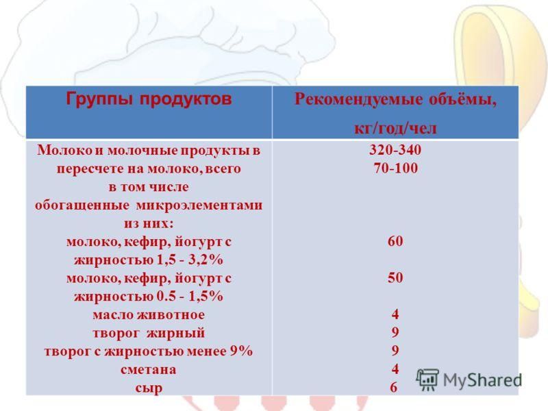 Группы продуктов Рекомендуемые объёмы, кг/год/чел Молоко и молочные продукты в пересчете на молоко, всего в том числе обогащенные микроэлементами из них: молоко, кефир, йогурт с жирностью 1,5 - 3,2% молоко, кефир, йогурт с жирностью 0.5 - 1,5% масло