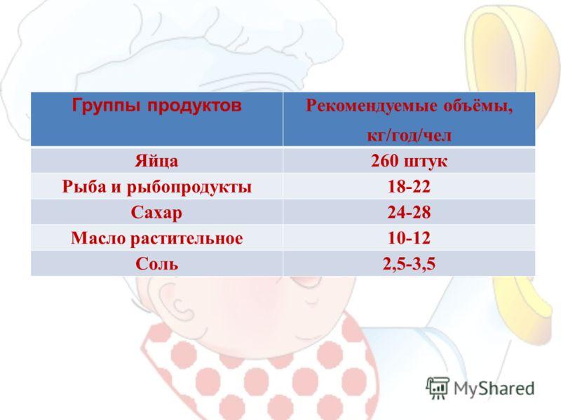 Группы продуктов Рекомендуемые объёмы, кг/год/чел Яйца260 штук Рыба и рыбопродукты18-22 Сахар24-28 Масло растительное10-12 Соль2,5-3,5