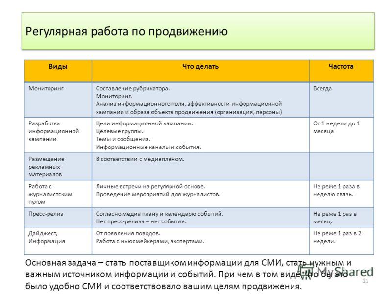 11 Регулярная работа по продвижению ВидыЧто делатьЧастота МониторингСоставление рубрикатора. Мониторинг. Анализ информационного поля, эффективности информационной кампании и образа объекта продвижения (организация, персоны) Всегда Разработка информац