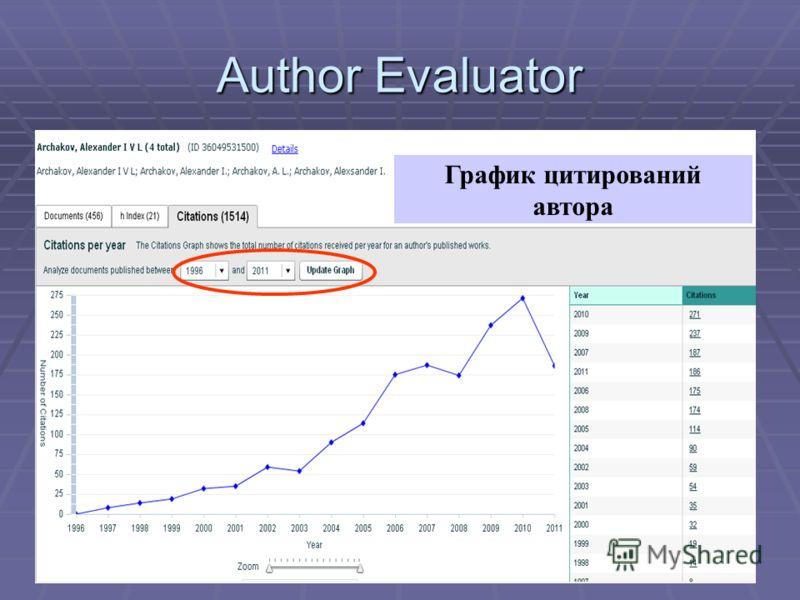 Author Evaluator График цитирований автора
