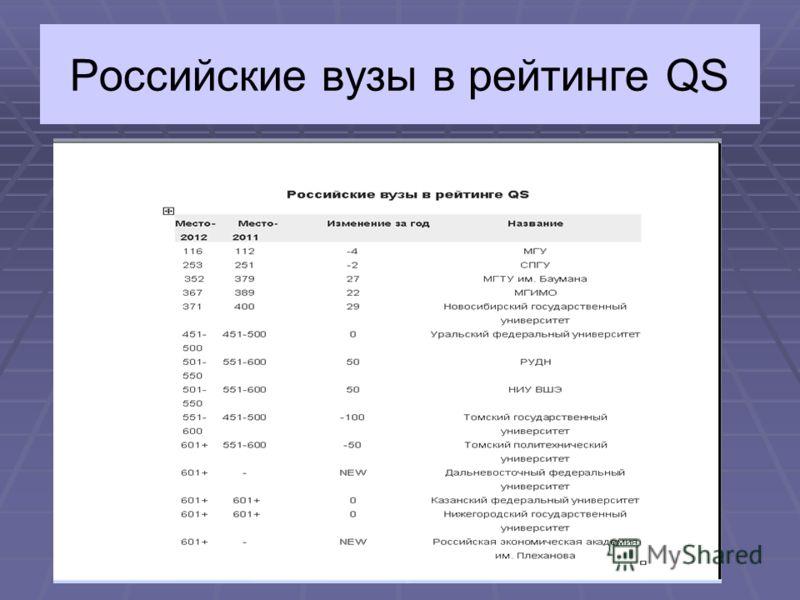 Российские вузы в рейтинге QS