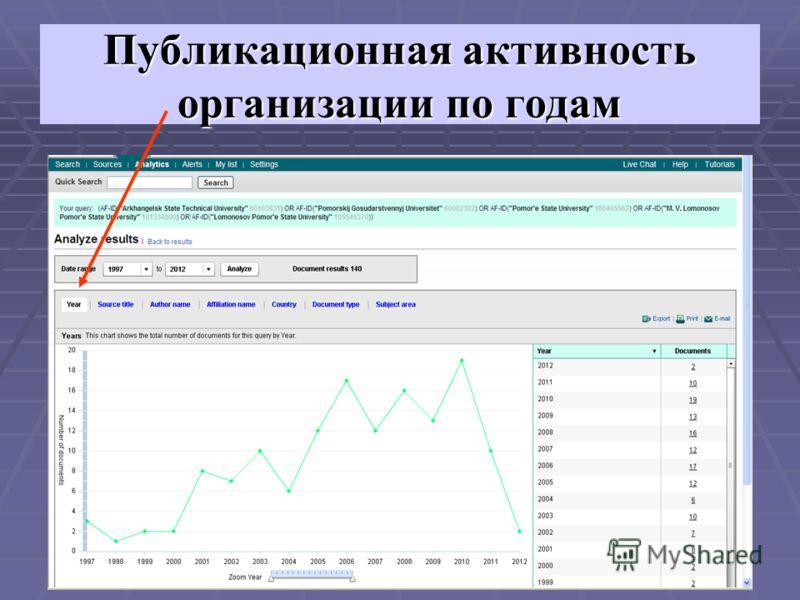 Публикационная активность организации по годам
