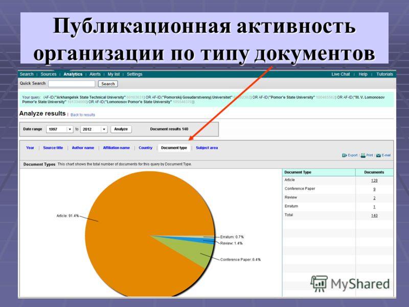 Публикационная активность организации по типу документов