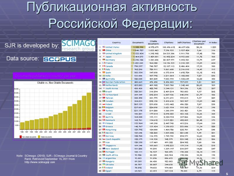 5 Публикационная активность Российской Федерации: SJR is developed by: Data source: Note:SCImago. (2010). SJR – SCImago Journal & Country Rank. Retrieved September 15, 2011 from http://www.scimagojr.com Documents published in (country) per year 555 5