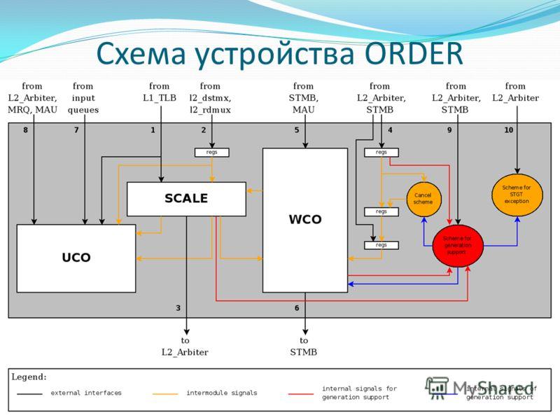Схема устройства ORDER