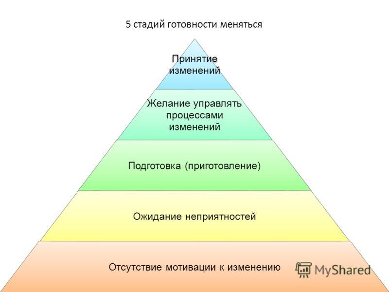 Принятие изменений Желание управлять процессами изменений Подготовка (приготовление) Ожидание неприятностей Отсутствие мотивации к изменению 5 стадий готовности меняться