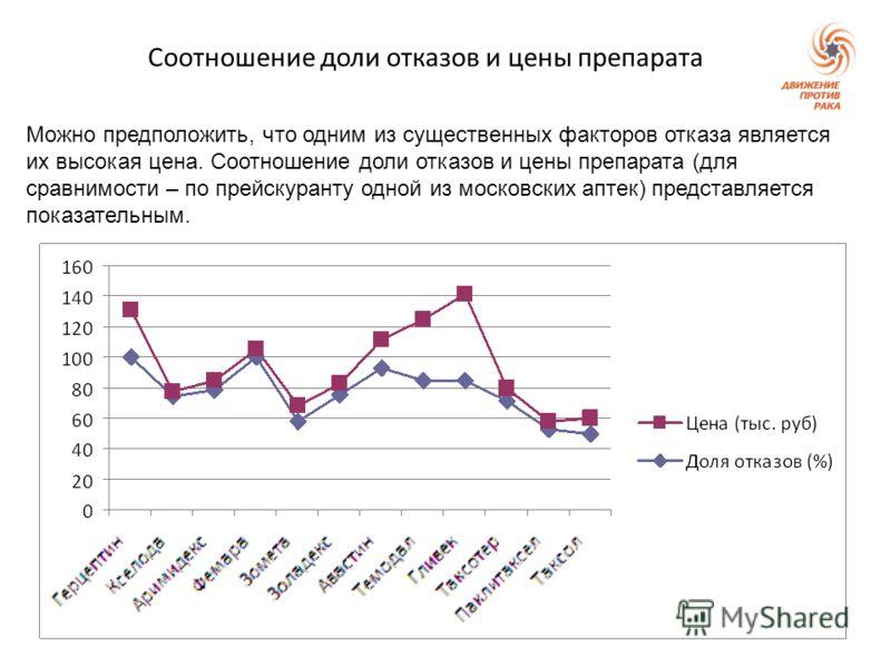 Соотношение доли отказов и цены препарата Можно предположить, что одним из существенных факторов отказа является их высокая цена. Соотношение доли отказов и цены препарата (для сравнимости – по прейскуранту одной из московских аптек) представляется п
