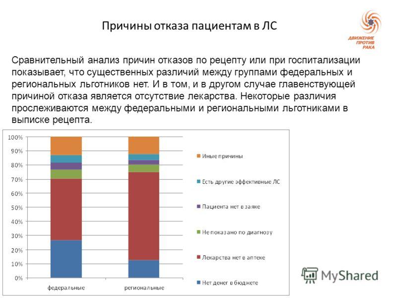 Причины отказа пациентам в ЛС Сравнительный анализ причин отказов по рецепту или при госпитализации показывает, что существенных различий между группами федеральных и региональных льготников нет. И в том, и в другом случае главенствующей причиной отк