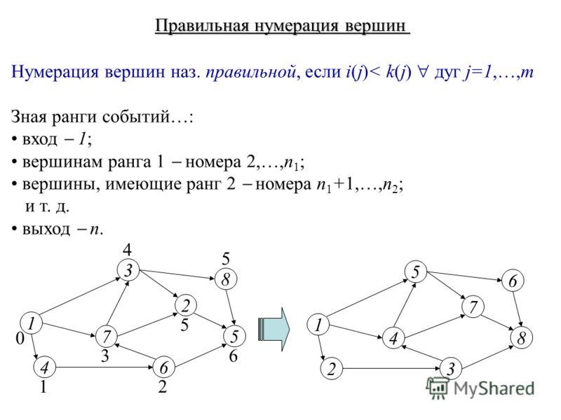 Правильная нумерация вершин Нумерация вершин наз. правильной, если i(j)< k(j) дуг j=1,…,m Зная ранги событий…: вход 1; вершинам ранга 1 номера 2,…,n 1 ; вершины, имеющие ранг 2 номера n 1 +1,…,n 2 ; и т. д. выход n. 1 4 7 3 2 5 6 8 0 12 3 4 5 5 6 1 2