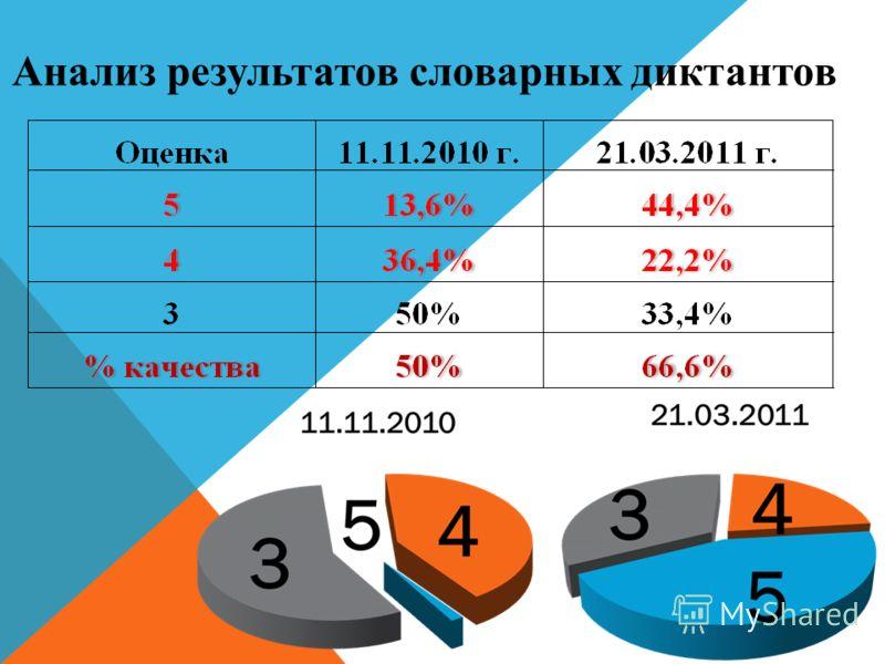 Анализ результатов словарных диктантов
