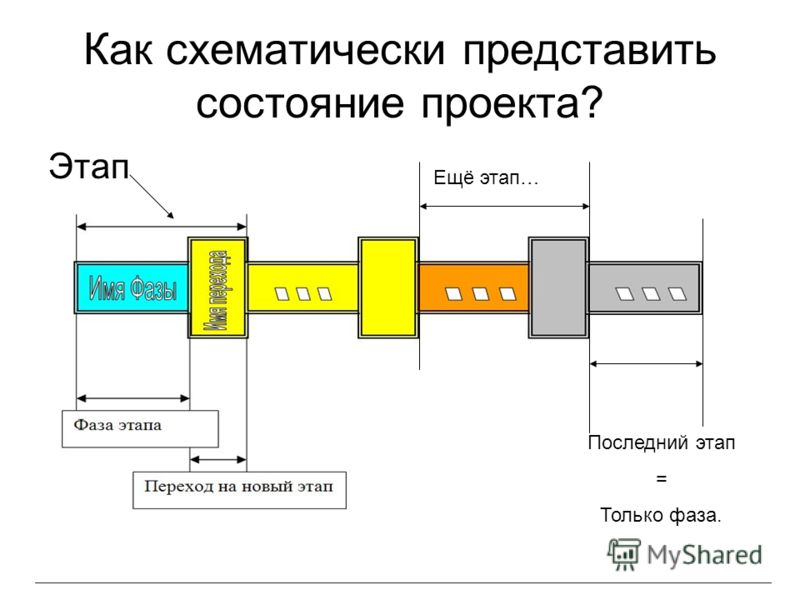 Как схематически представить состояние проекта? Этап Последний этап = Только фаза. Ещё этап…