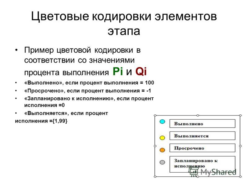 Цветовые кодировки элементов этапа Пример цветовой кодировки в соответствии со значениями процента выполнения Pi и Qi «Выполнено», если процент выполнения = 100 «Просрочено», если процент выполнения = -1 «Запланировано к исполнению», если процент исп