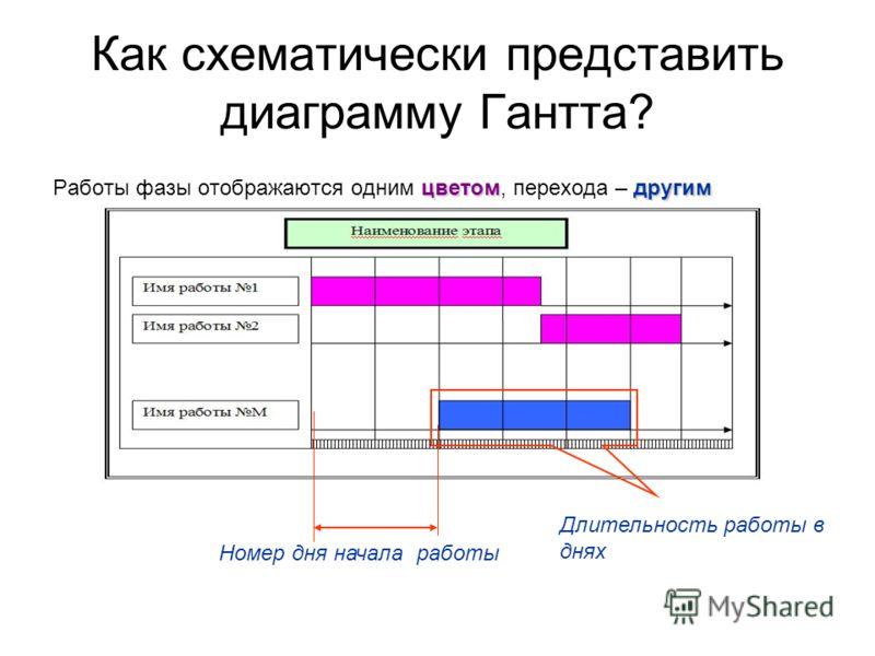 Как схематически представить диаграмму Гантта? цветом другим Работы фазы отображаются одним цветом, перехода – другим Длительность работы в днях Номер дня начала работы