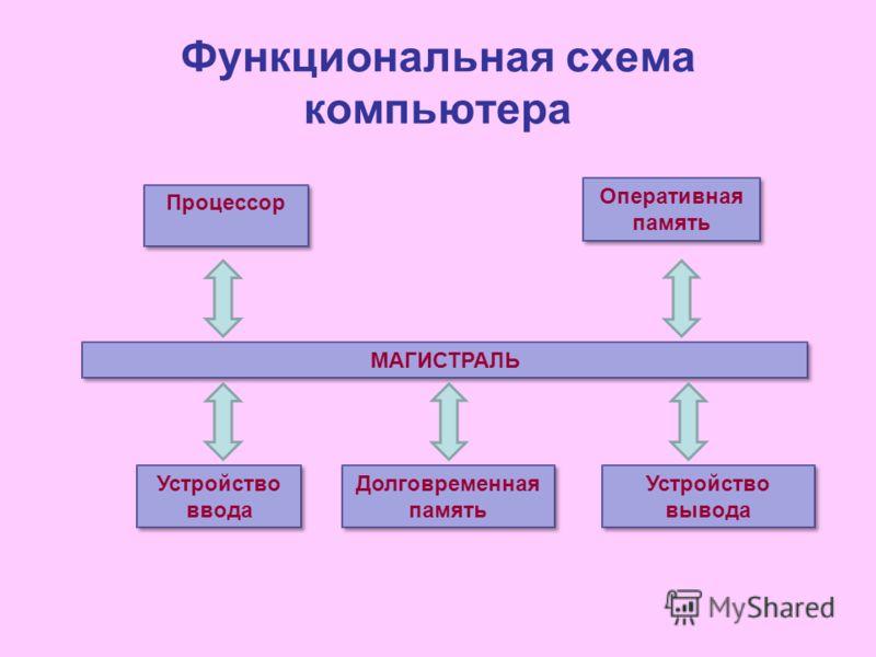 Функциональная схема компьютера МАГИСТРАЛЬ Процессор Оперативная память Оперативная память Устройство ввода Долговременная память Устройство вывода