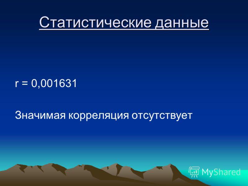Статистические данные r = 0,001631 Значимая корреляция отсутствует