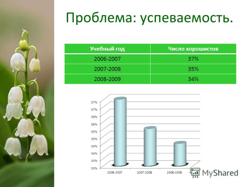 Проблема: успеваемость. Учебный годЧисло хорошистов 2006-200737% 2007-200835% 2008-200934%