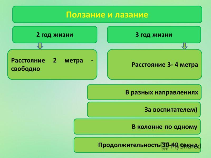 Ползание и лазание 2 год жизни Расстояние 2 метра - свободно 3 год жизни За воспитателем) В колонне по одному Продолжительность 30-40 секнд В разных направлениях Расстояние 3- 4 метра