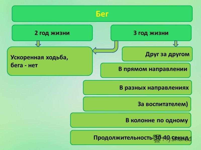 Бег 2 год жизни Ускоренная ходьба, бега - нет 3 год жизни За воспитателем) В колонне по одному Продолжительность 30-40 секнд В разных направлениях В прямом направлении Друг за другом