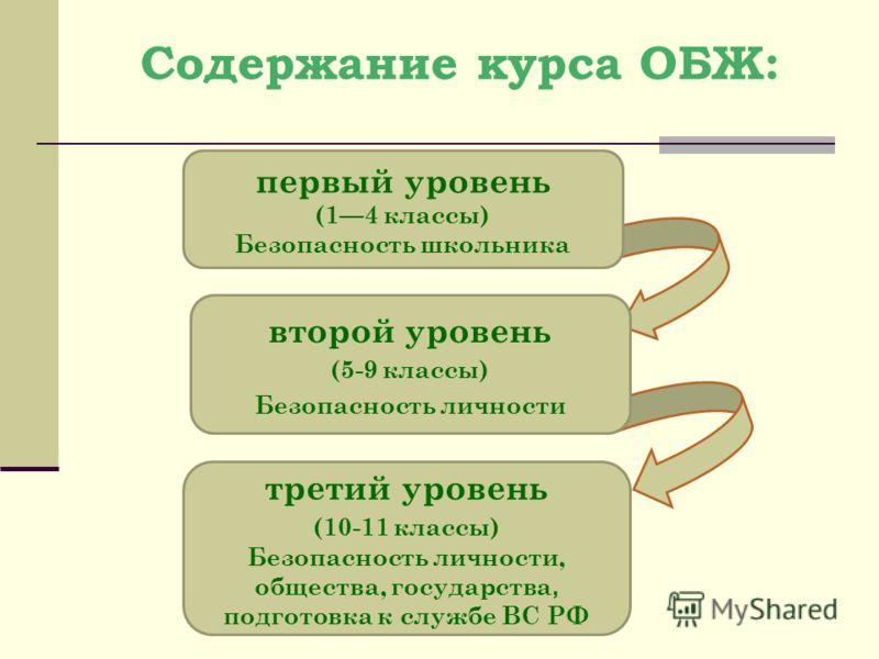 Содержание курса ОБЖ: первый уровень (14 классы) Безопасность школьника второй уровень (5-9 классы) Безопасность личности третий уровень (10-11 классы) Безопасность личности, общества, государства, подготовка к службе ВС РФ