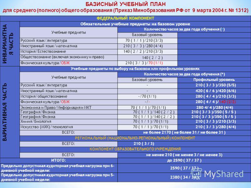 ФЕДЕРАЛЬНЫЙ КОМПОНЕНТ ИНВАРИАНТНА Я ЧАСТЬ Обязательные учебные предметы на базовом уровне Учебные предметы Количество часов за два года обучения ( ) Базовый уровень Русский язык/литература70 ( 1 / 1 )/210 (3/3) Иностранный язык/математика210 ( 3 / 3