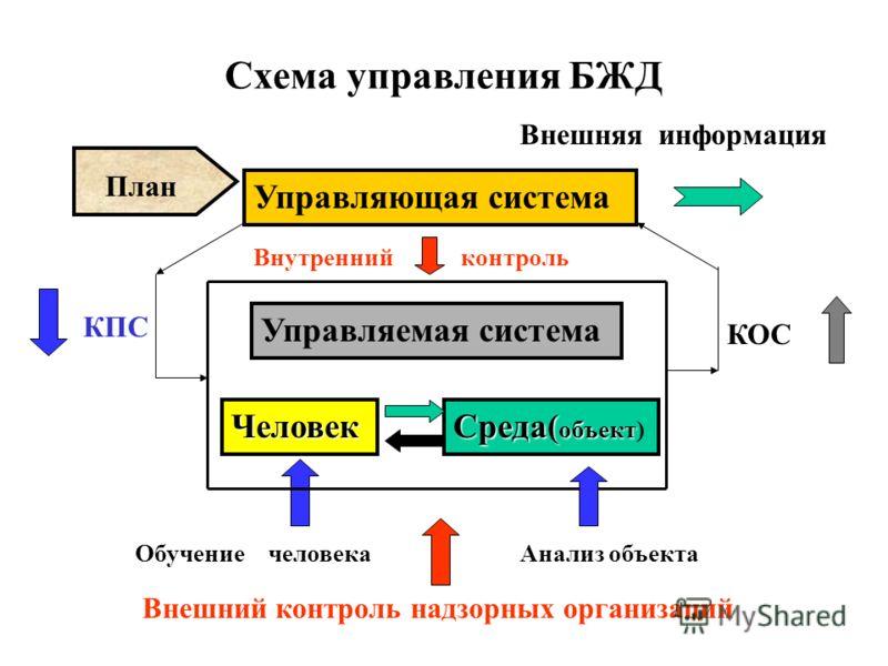 Управление БЖД Под управлением БЖД понимают организованное воздействие на систему «человек-среда» с целью обеспечения безопасности для человека с заданной степенью вероятности. Управлять БЖД - означает осознанно переводить объект из одного состояния