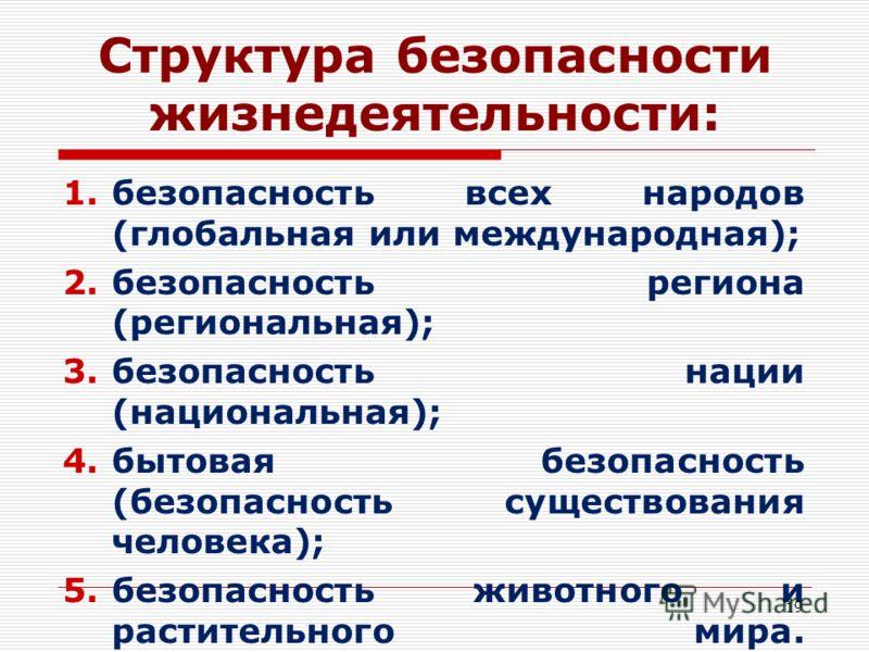 Структура безопасности жизнедеятельности: 1.безопасность всех народов (глобальная или международная); 2.безопасность региона (региональная); 3.безопасность нации (национальная); 4.бытовая безопасность (безопасность существования человека); 5.безопасн