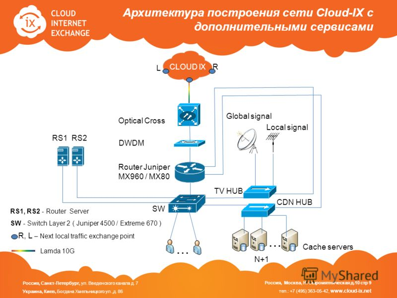 Архитектура построения сети Cloud-IX с дополнительными сервисами SW RS1 RS2 SW … CDN HUB TV HUB Global signal Local signal … N+1 SW - Switch Layer 2 ( Juniper 4500 / Extreme 670 ) RS1, RS2 - Router Server R, L – Next local traffic exchange point SW R