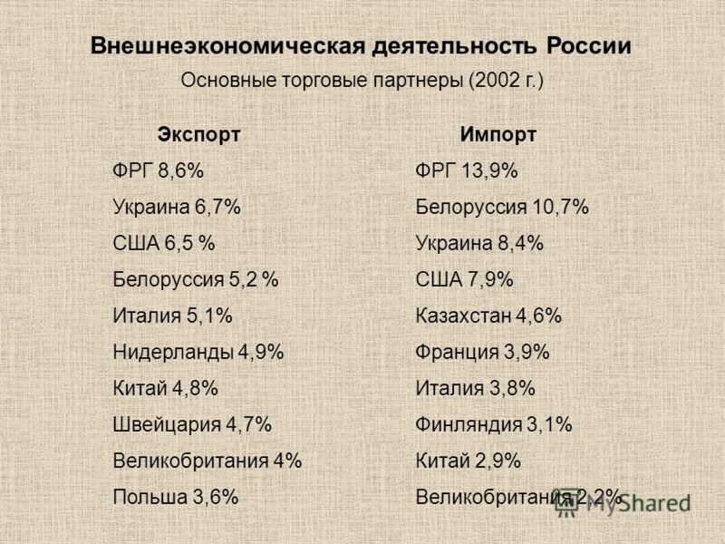 Внешнеэкономическая деятельность России Основные торговые партнеры (2002 г.) Экспорт ФРГ 8,6% Украина 6,7% США 6,5 % Белоруссия 5,2 % Италия 5,1% Нидерланды 4,9% Китай 4,8% Швейцария 4,7% Великобритания 4% Польша 3,6% Импорт ФРГ 13,9% Белоруссия 10,7