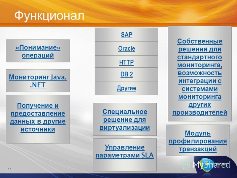 11 « Понимание » операций Функционал SAPOracleHTTPDB 2Другие Мониторинг Java,.NET Получение и предоставление данных в другие источники Специальное решение для виртуализации Управление параметрами SLA Собственные решения для стандартного мониторинга,
